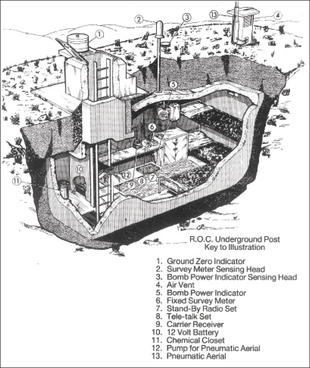 ABOVE This cutaway illustration shows the interior of an Underground Monitoring Post. All such Posts were supposed to follow a uniform design, but the example excavated by Wessex Archaeology had its layout reversed. RIGHT Posts were organised in small 'clusters', which in turn formed Groups. This map shows Group distribution in 1964 note their layout follows Fighter Command sectors and not county boundaries.