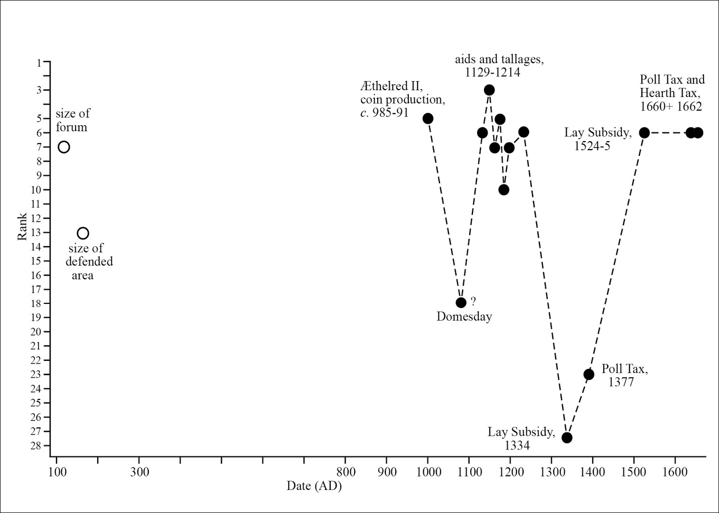 ABOVE Exeter's fortunes fluctuated hugely in the medieval period and beyond this chart shows its rise and fall in the national ranking of towns.