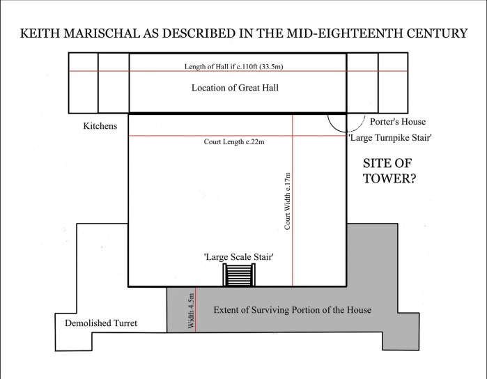 LEFT This plan reconstructs the layout of Keith Marischal before its modern remodelling, based on details from a letter written by Alexander Mitchell in the 18th century.