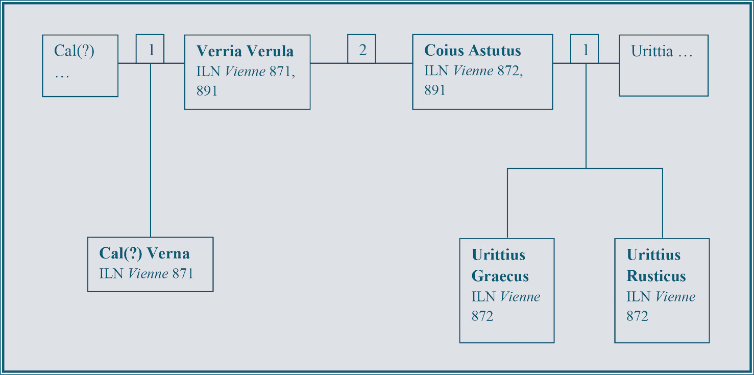 BELOW A possible family tree for the offspring (by different partners) of Verria Verula and Coius Astutus before they married. (The ILN Vienne numbers give the catalogue numbers for the relevant inscriptions).