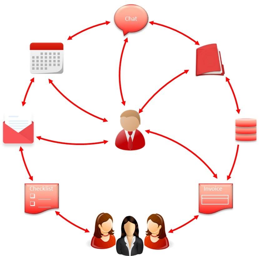 The Red Relocators - effiziente Prozesse