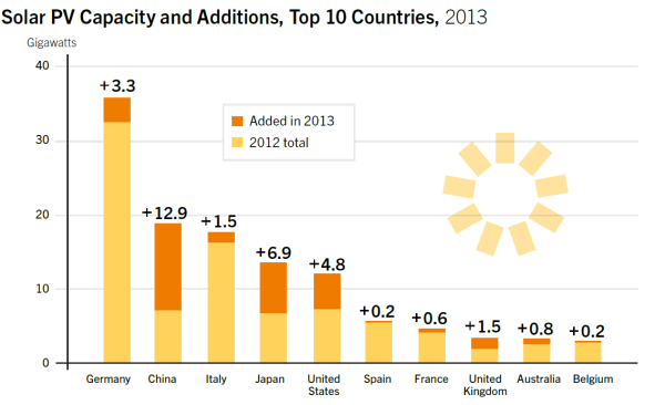 REN21 Solar PV capacity and additions
