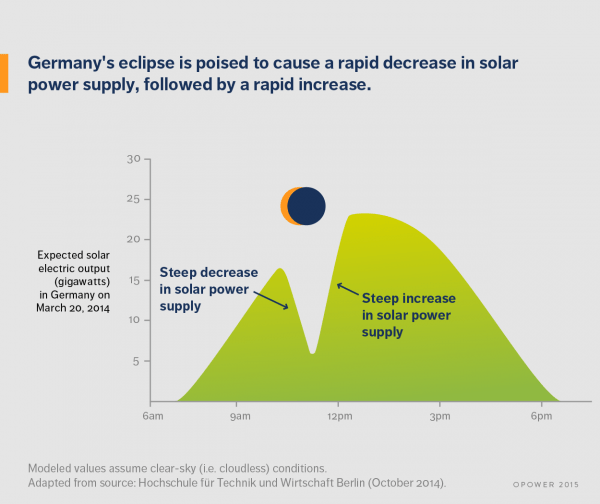 The solar eclipse on March 20th posed a serious challenge to the German electricity grid (graph: Opower)