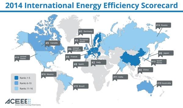The energy efficiency scorecard of ACEEE, ranking 16 large economies (map: ACEEE)