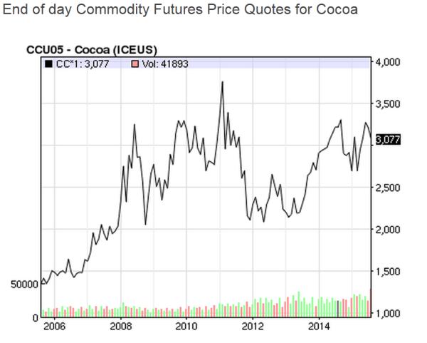 Evolution of the cocoa price on NASDAQ over the last ten years (graph: NASDAQ)
