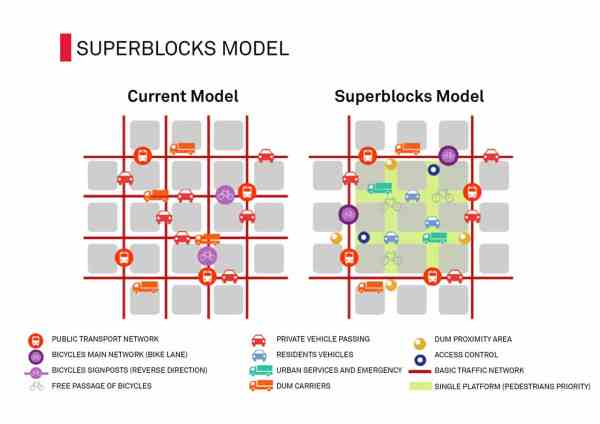 The superblock creates an new urban cell consisting of an 'interior' where pedestrians and cyclists rule and 'exterior', roads for cars and public tranport (graphic: ajuntament de Barcelona )