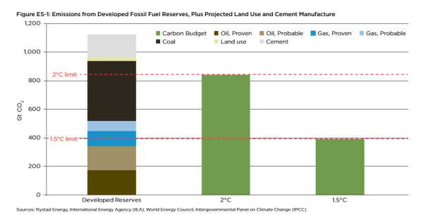 Comparison of fossil fuel reserves and the common climate change targets (graph: Oil Change International)