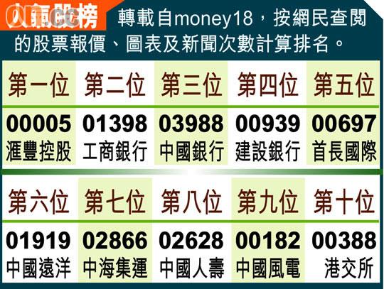 股海實戰:聯華超市估值看升 - 太陽報