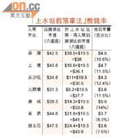 Sun特搜:三招搭港鐵勁慳車費77% - 太陽報