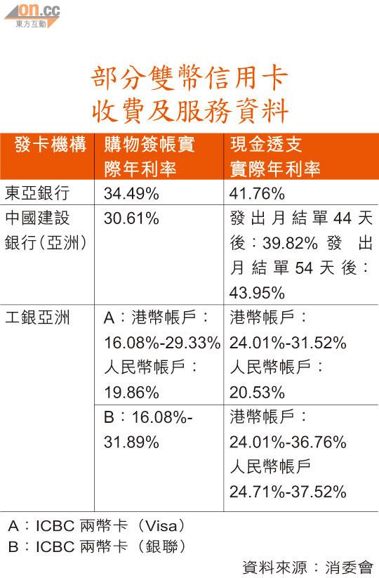 東亞雙幣信用卡利息最高 - 太陽報