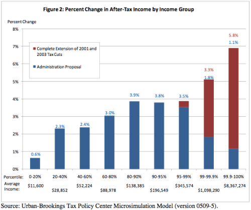 Changes to income - Dem vs. Rep