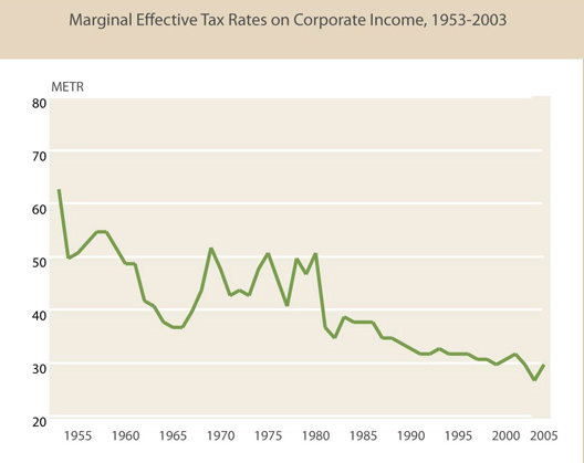 Like personal tax rates, corporate tax rates have dropped