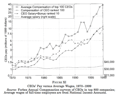 This is where the income gains went from worker productivity - the CEOs