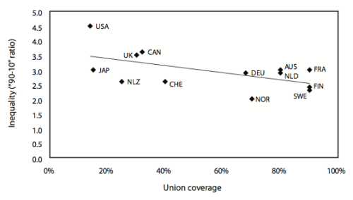 income-inequality_vs_union-membership