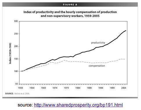 Increase income from productivity gains by workers went to executives instead.