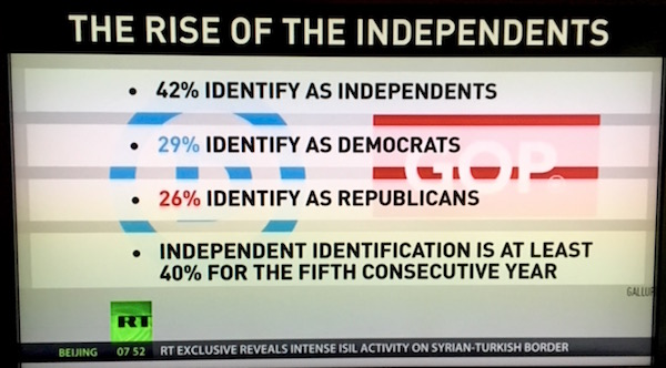 Only 29% of the voters will unquestioningly support Democrats.