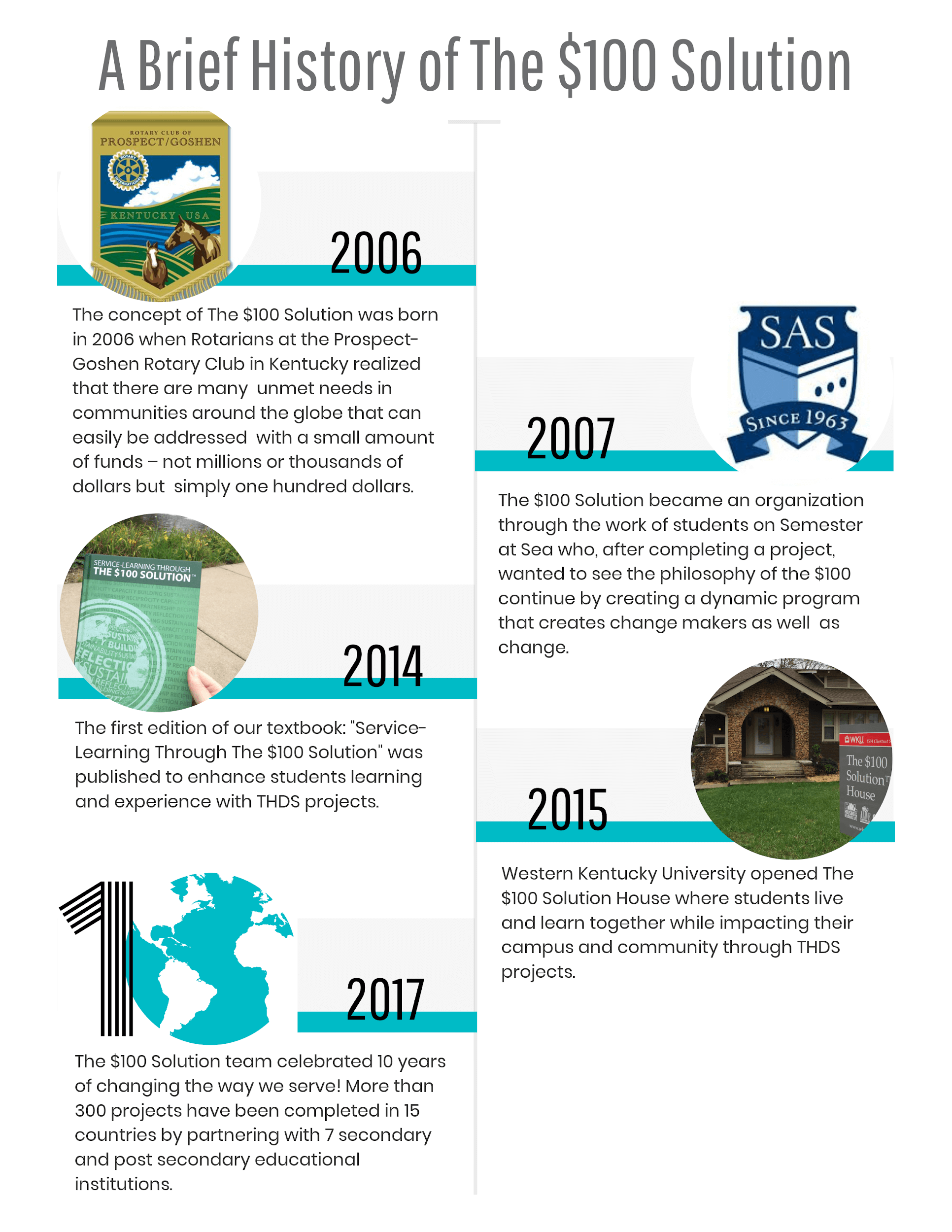 Brief history of THDS