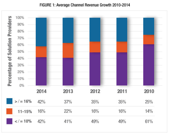 FIGURE-1-Average-Channel-Revenue-Growth-2010-2014
