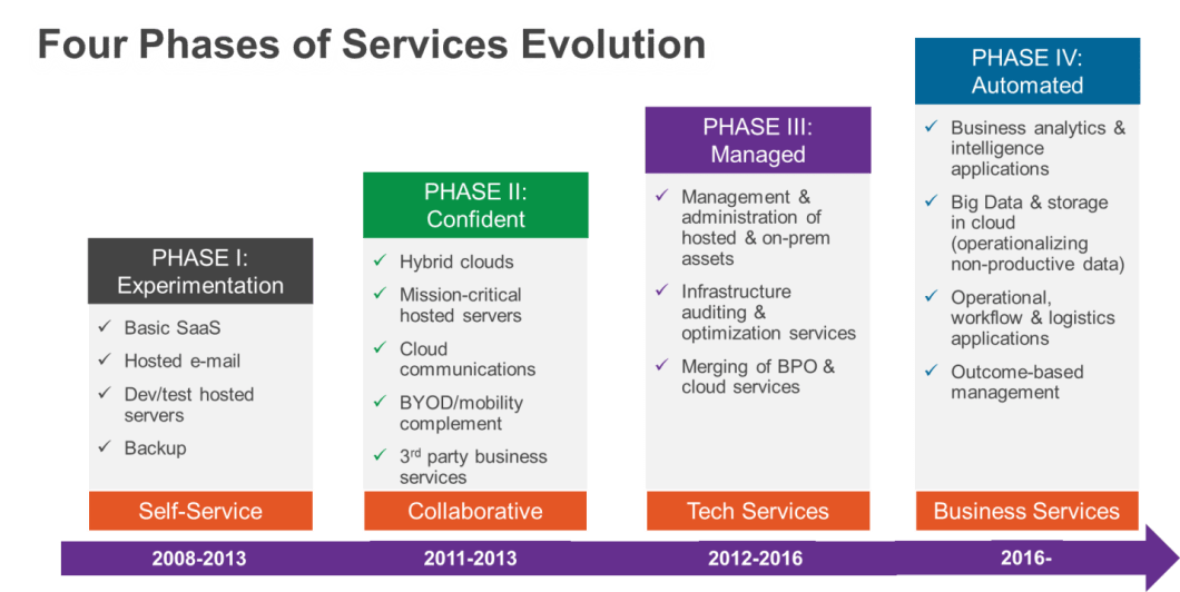 Four Phases of Service Evolution