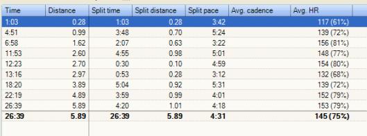 runsense Pace Splits