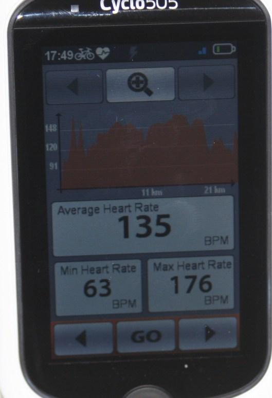 MIO Cyclo 505HC Histor HR Summary
