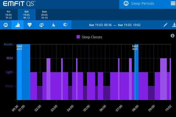 EMFIT-QS-Night-Trend-Sleep-classes