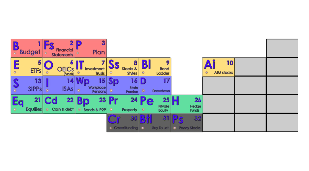 Periodic Table of Investing Elements