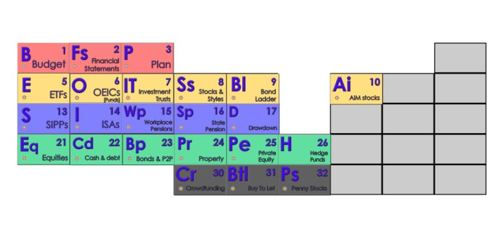 Periodic table of investing elements 7 circles periodic table of investing elements urtaz Gallery