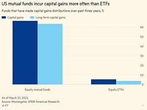 US capital gains