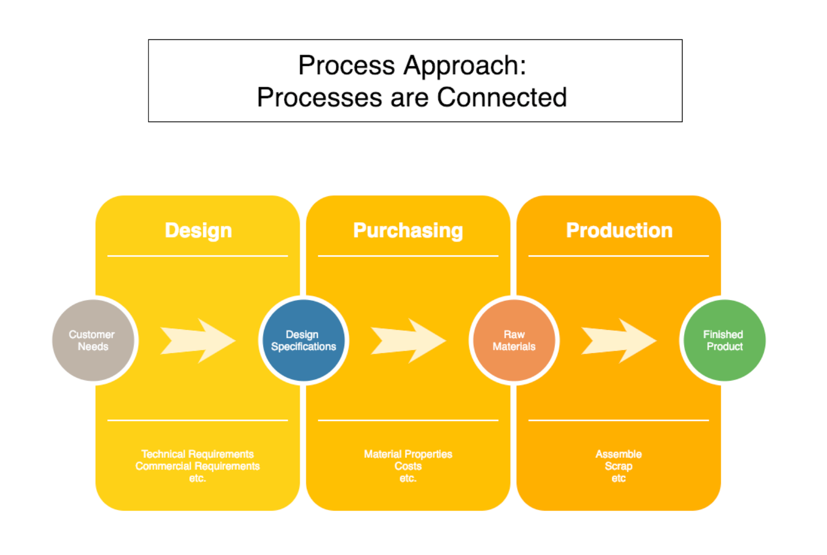 What Is A Process Approach 9000 Store