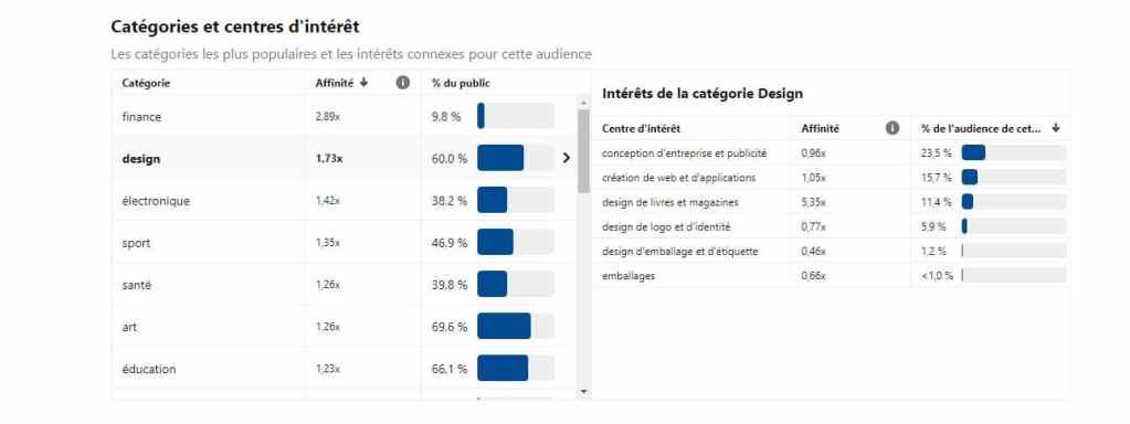 Interpréter_statistiques_Pinterest