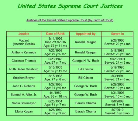 Ages of Supreme Court Justices