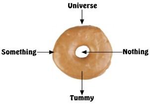 Donut - something - nothing