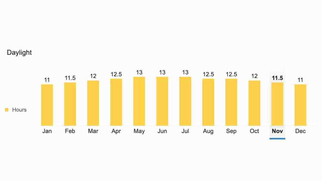 belize annual sunshine chart