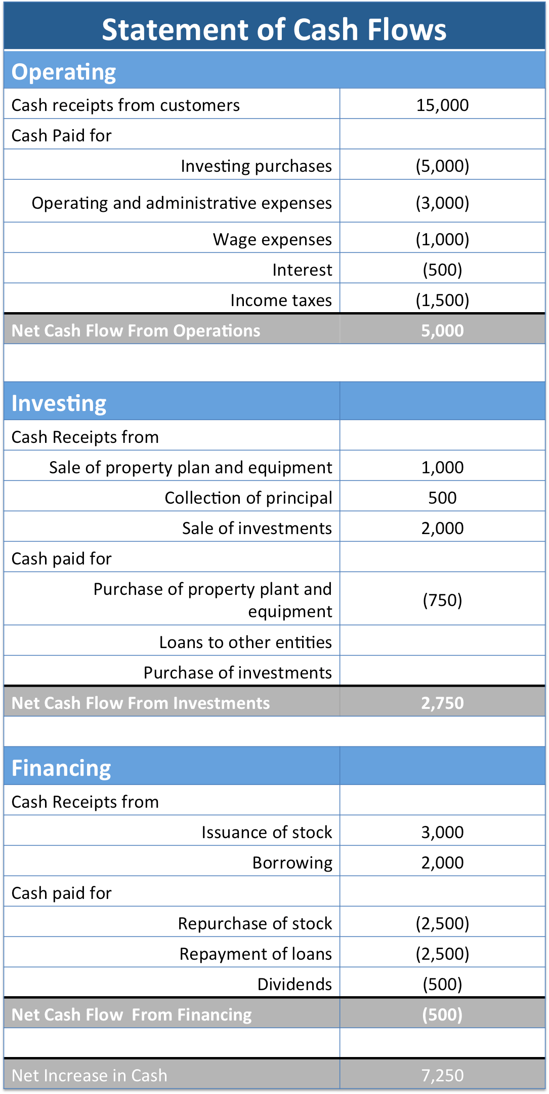The Cash Flow Statement And It S Role In Accounting