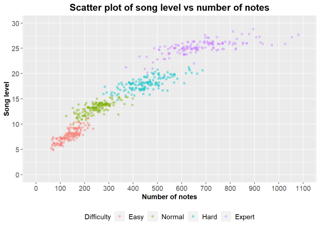 Using the number of notes to predict the most difficult songs in the