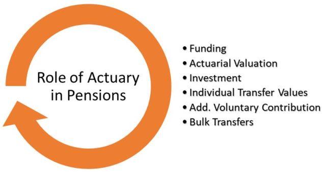Actuaries in Pensions