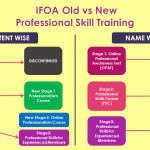 Changes to IFoA's Professional Skills Training (PST) OPAT