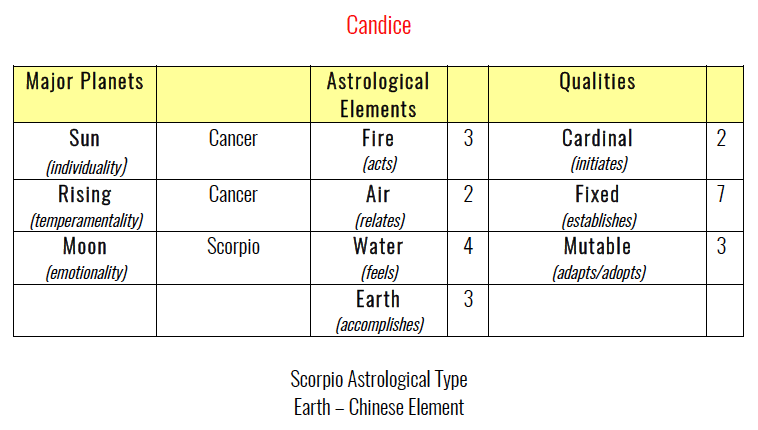 Candice's Astrology