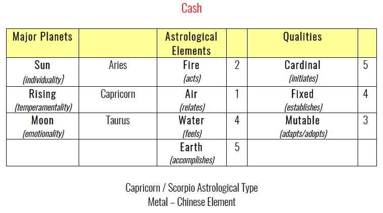 Cash's Astrology