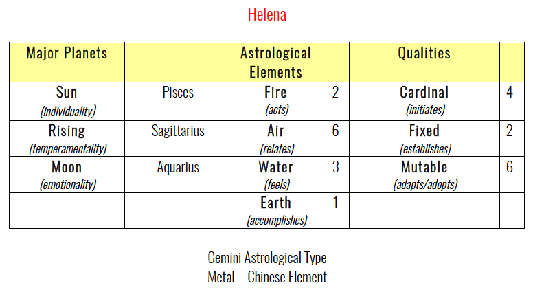 Helena's Astrology