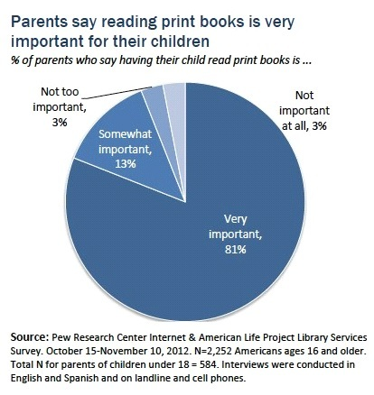 Illustration 2: What parents in general have to say about reading