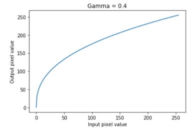 Power Law (Gamma) Transformations | TheAILearner