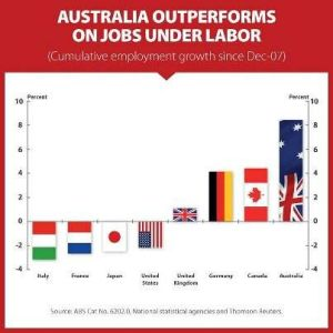 Another graphic showing the growth in the Australian economy compared to others. Now at somewhere in the range of 15% since the GFC. (Courtesy of Independent Australia).
