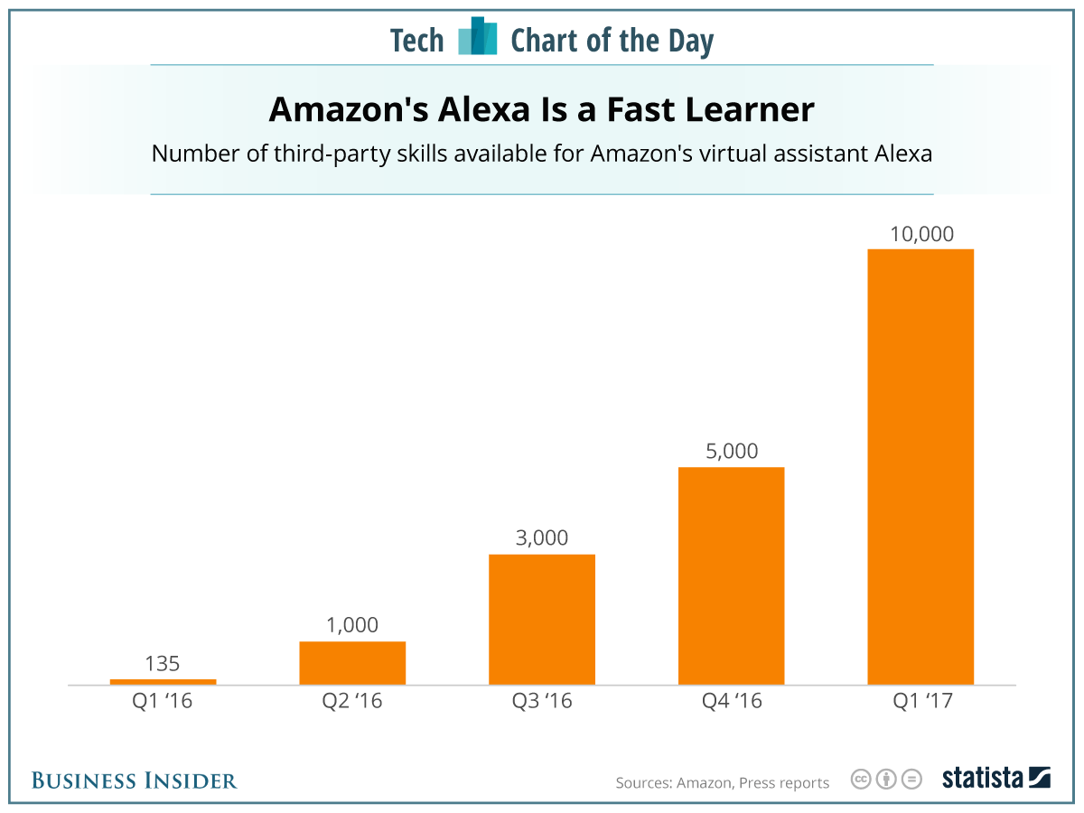 Amazon's Alexa Skills growth