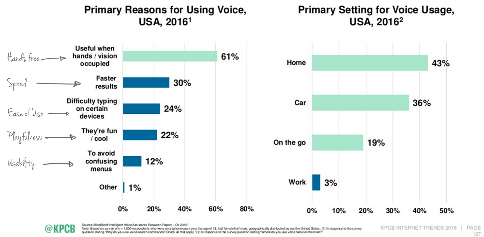 Top reasons why people use voice-enabled devices
