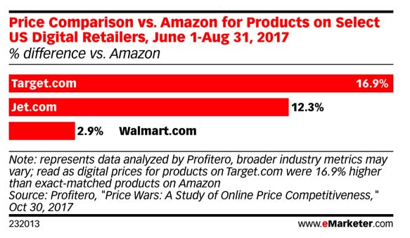 Amazon's absolute reign is about to end - The Aleph Report