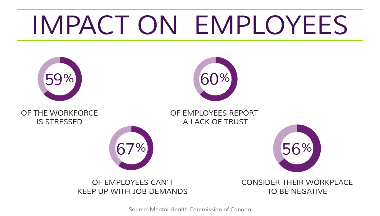 Impact of Stress on Employees Infographic
