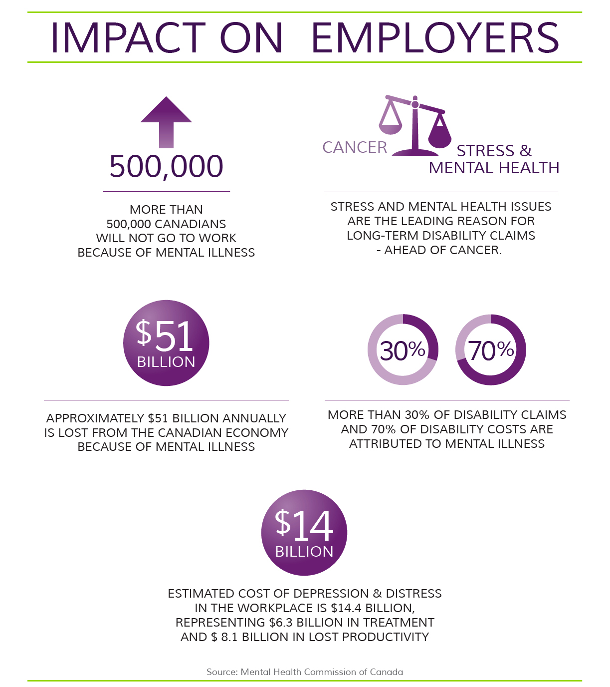 Impact of Stress on Employers Infographic