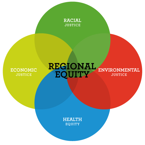 regional_equity_venn